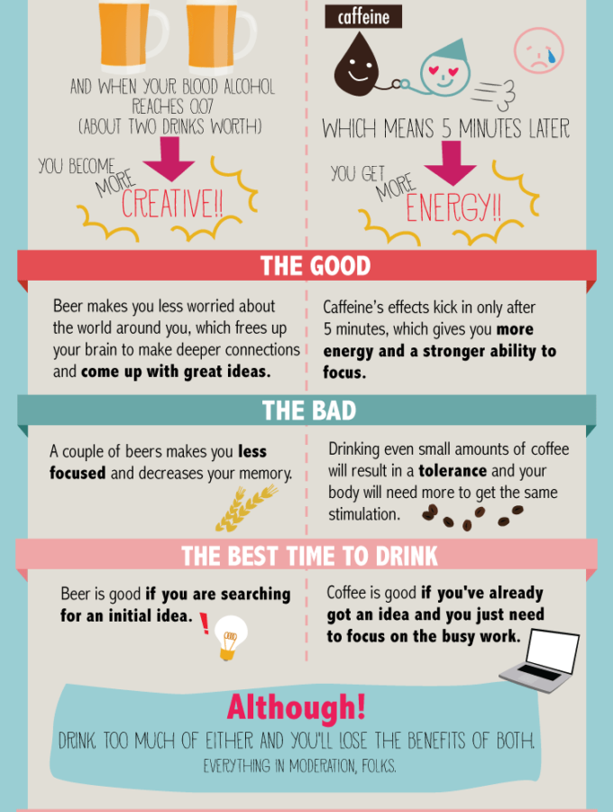 Coffee Addicts: Your brain on coffee versus beer from I Love Coffee