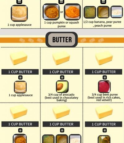 Great info about subbing butter and oil in your baking.