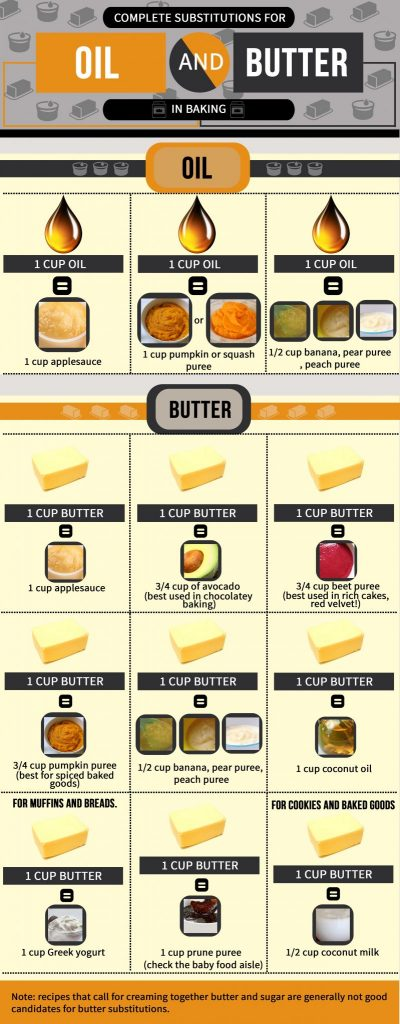 Great ideas for oil and butter alternatives in baking. What can you use to substitute butter in cookies? This will tell you!