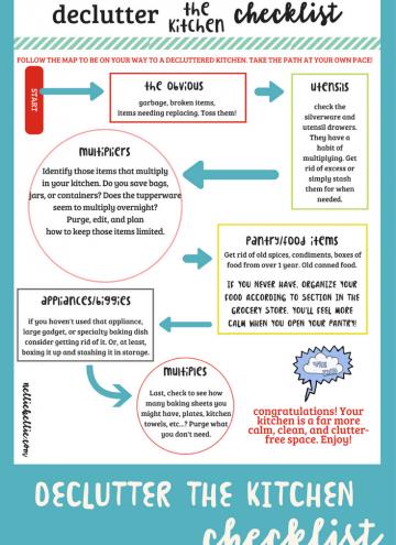 Kitchen De-Clutter roadmap